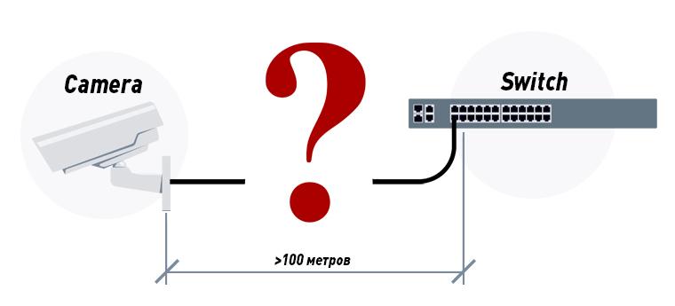 Подключение IP-камеры на расстоянии больше 100 м