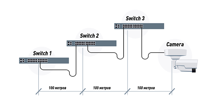 Подключение IP-камеры через промежуточные коммутаторы