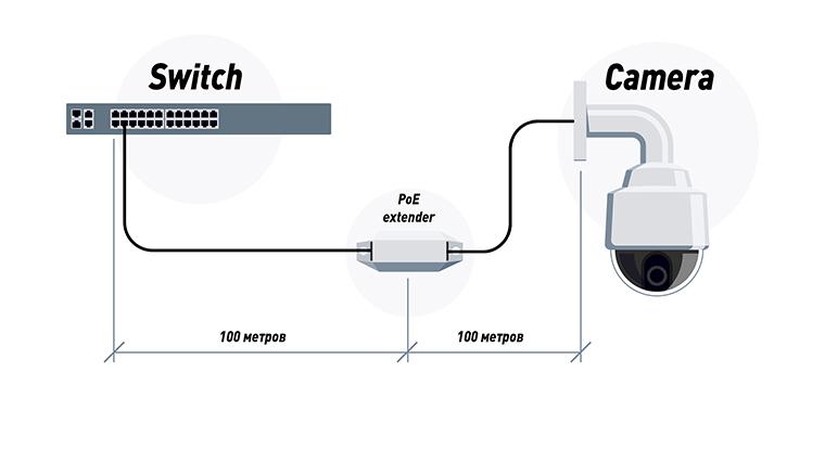 Подключение IP-камеры через экстендер