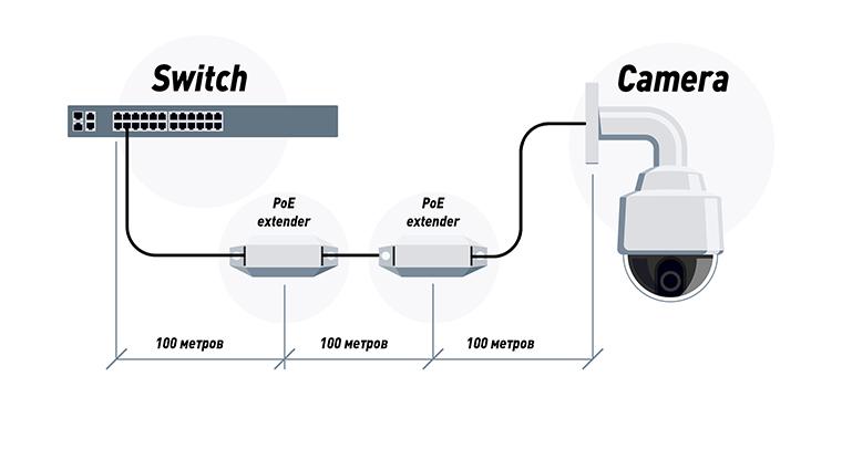 Подключение IP-камеры через несколько экстендеров