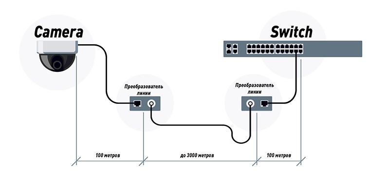 Подключение IP-камеры через приемник и передатчик