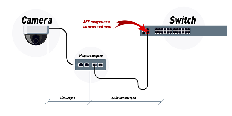 Подключение IP-камеры по оптоволокну