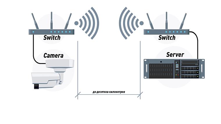 Подключение IP-камеры по радиоканалу
