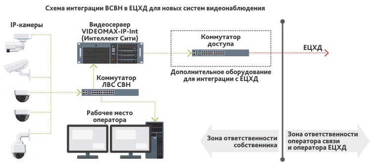 Подключение вновь проектируемых систем видеонаблюдения к ЕЦХД