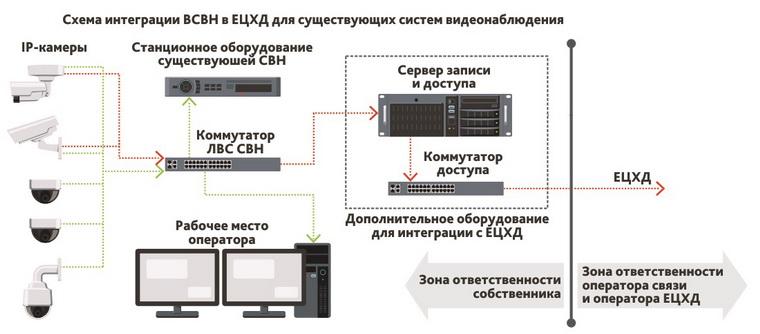 Подключение существующих систем видеонаблюдения к ЕЦХД с использованием промежуточного видеосервера