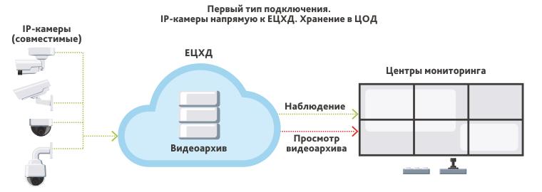 Первый тип подключения к ЕЦХД - прямое подключение IP-камеры