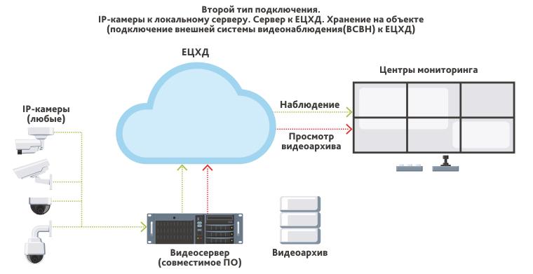 Второй тип подключения к ЕЦХД - подключение внешней системы видеонаблюдения (ВСВН)