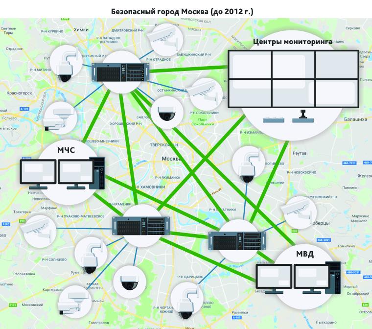Безопасный город по классической схеме построения территориально распределенной системы видеонаблюдения