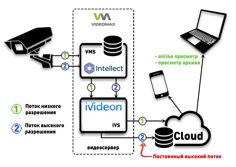 Интеграция Интеллект и Ivideon в видеосерверах VIDEOMAX. Online просмотр, доступ к архиву в облаке