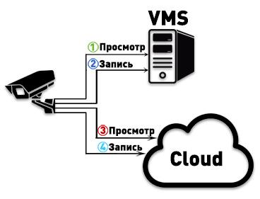 Варианты подключения видеосервера и облака напрямую к видеокамере