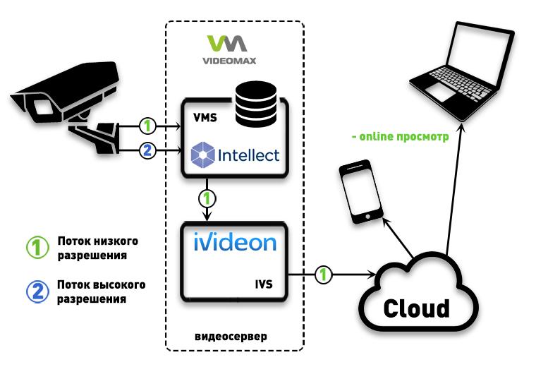 Интеграция Интеллект и Ivideon в видеосерверах VIDEOMAX. Только online просмотр.