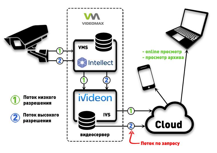 Интеграция Интеллект и Ivideon в видеосерверах VIDEOMAX. Online просмотр, доступ к архиву на видеосервере.