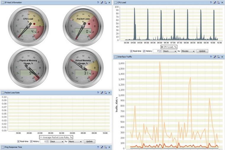 Утилита комплексной диагностики и мониторинга состояния сервера