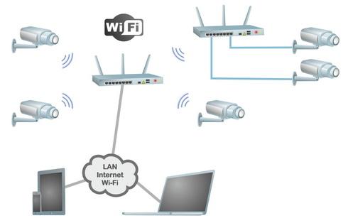 Подключение IP-камер по беспроводному интерфейсу и с использованием беспроводных мостов