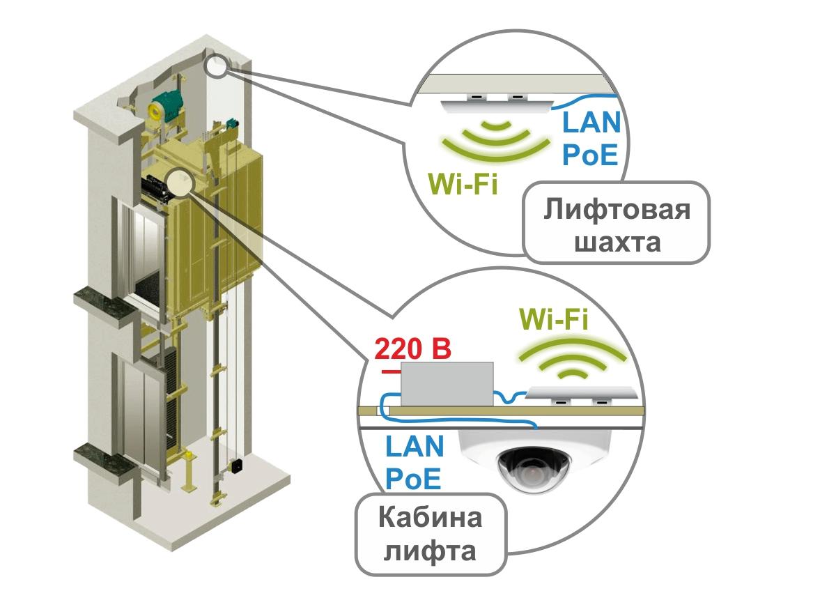 Пример организации видеонаблюдения в лифте с использованием беспроводного WiFi моста