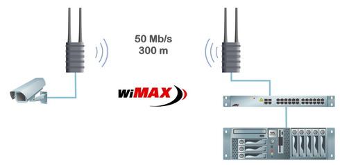 Организация радиоканальной связи для видеонаблюдения с использованием абонентского WiMAX