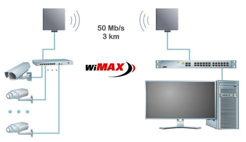 Организация радиоканальной связи для видеонаблюдения с использованием базовых станций WiMAX