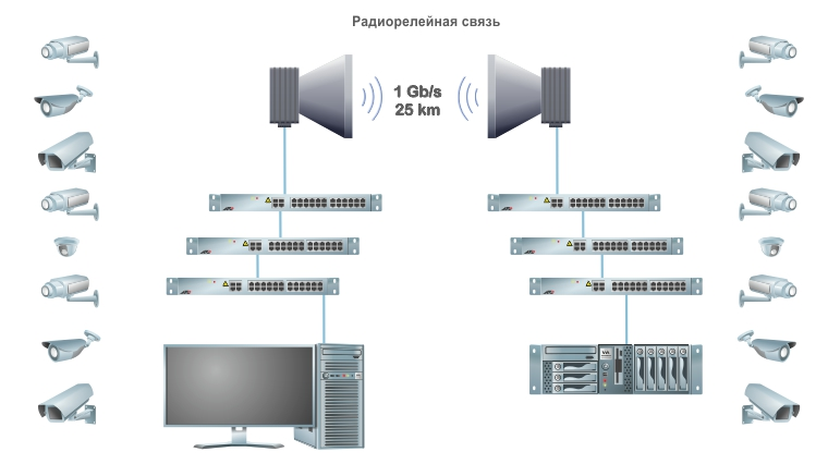 Организация радиорелейной связи для соединения крупных территориально распределенных систем видеонаблюдения