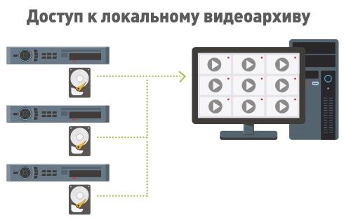 Работа с локальными видеоархивами регистраторов DVR/NVR