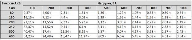 Таблица выбора емкости АКБ
