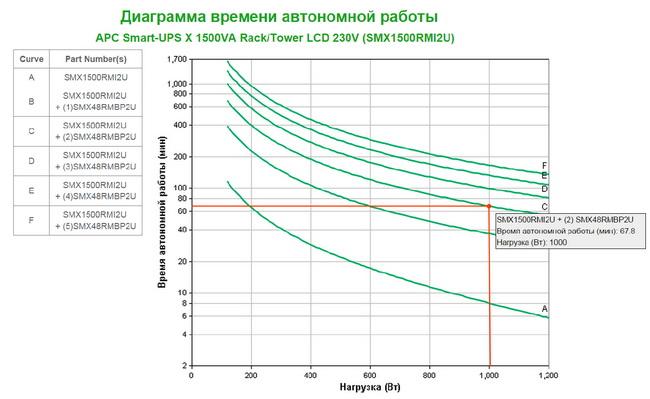 График выбора дополнительных блоков аккумуляторов для ИБП