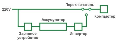 Схема работы резервного ИБП (Back UPS)