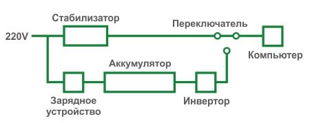 Схема работы линейно интерактивного ИБП (Smart UPS)
