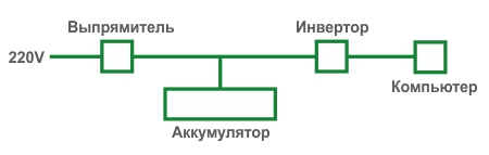Схема работы On-line ИБП